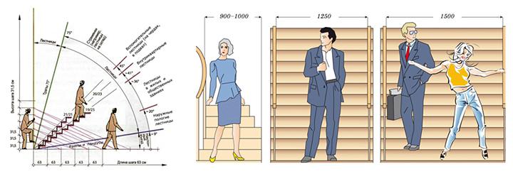 Картинки, на которых можно увидеть возможные углы наклона и ширину маршей лестниц